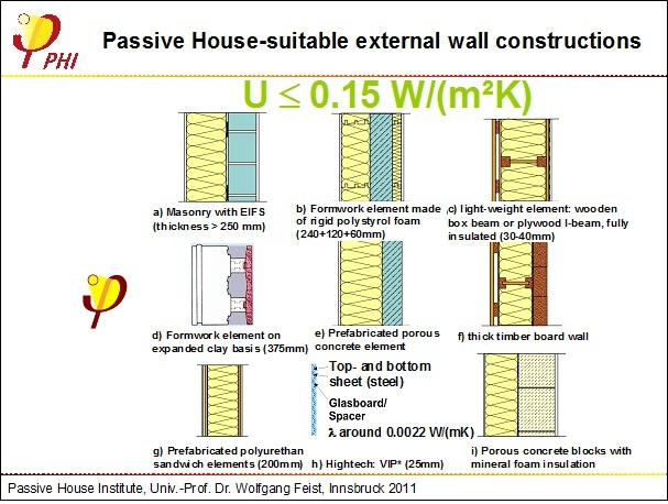Passive House External Wall Constructions