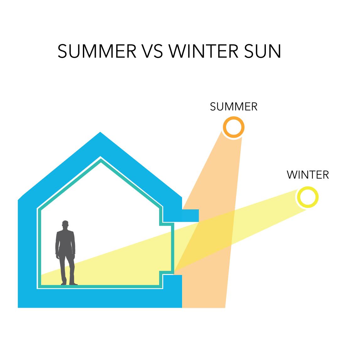 Passive House Solar Gains